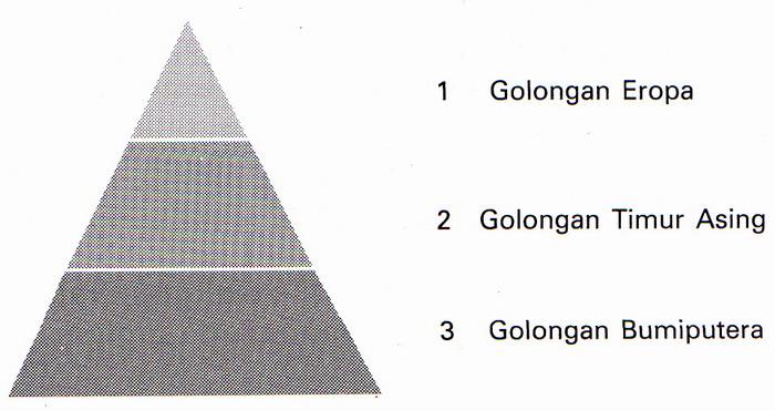 Materi sosiologi kelas xi ips bab 2 stratifikasi sosial golongan bumi putera d sistem stratifikasi sosial pada zaman jepang secara garis besar digambarkan seperti bagan berikut ini 1 golongan jepang 2 ccuart Choice Image