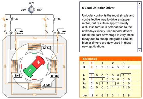 Embedded systems programming for bipolar stepper motor for How to program servo motor
