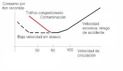 Gr%C3%A1fico+de+consumo+de+combustible.JPG