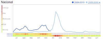 Predicción de bajada de la Gripe A en España según Google FluTrends