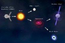 Premios Nobel  y Astronomía