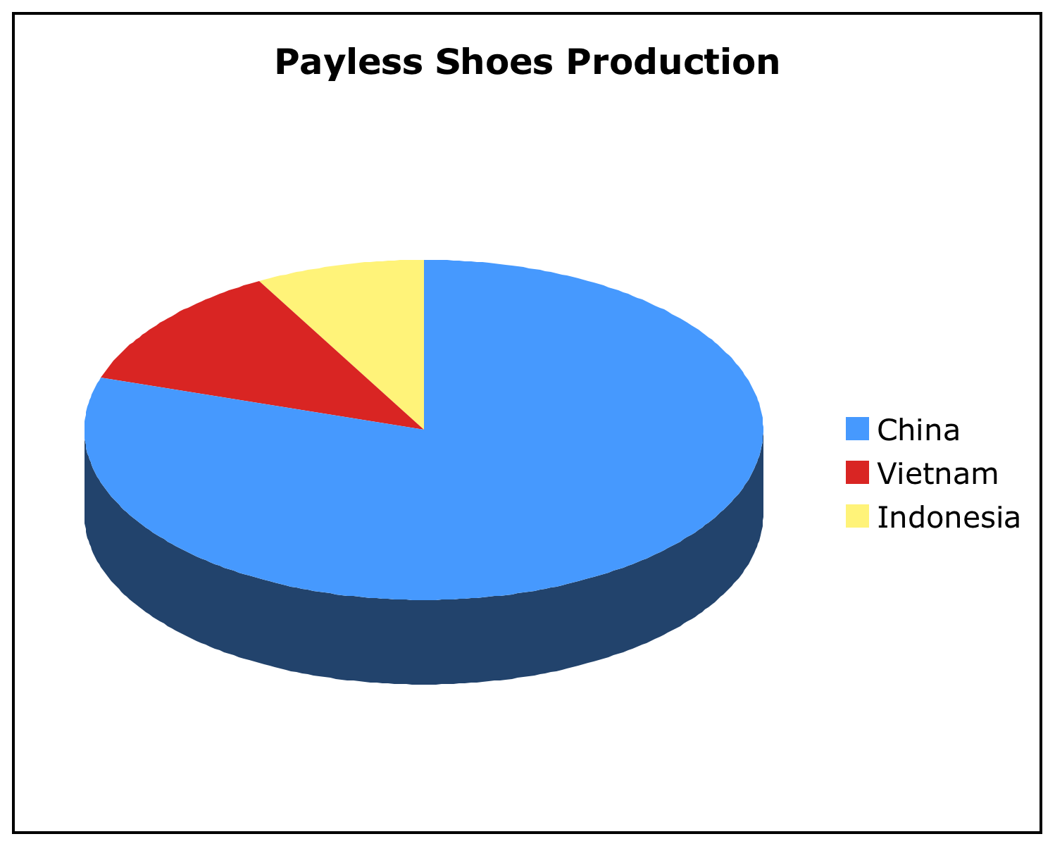 Excel math 2010 looking at these two pie charts you can readily see how the nike company has balanced their production across three countries while payless is heavily nvjuhfo Choice Image