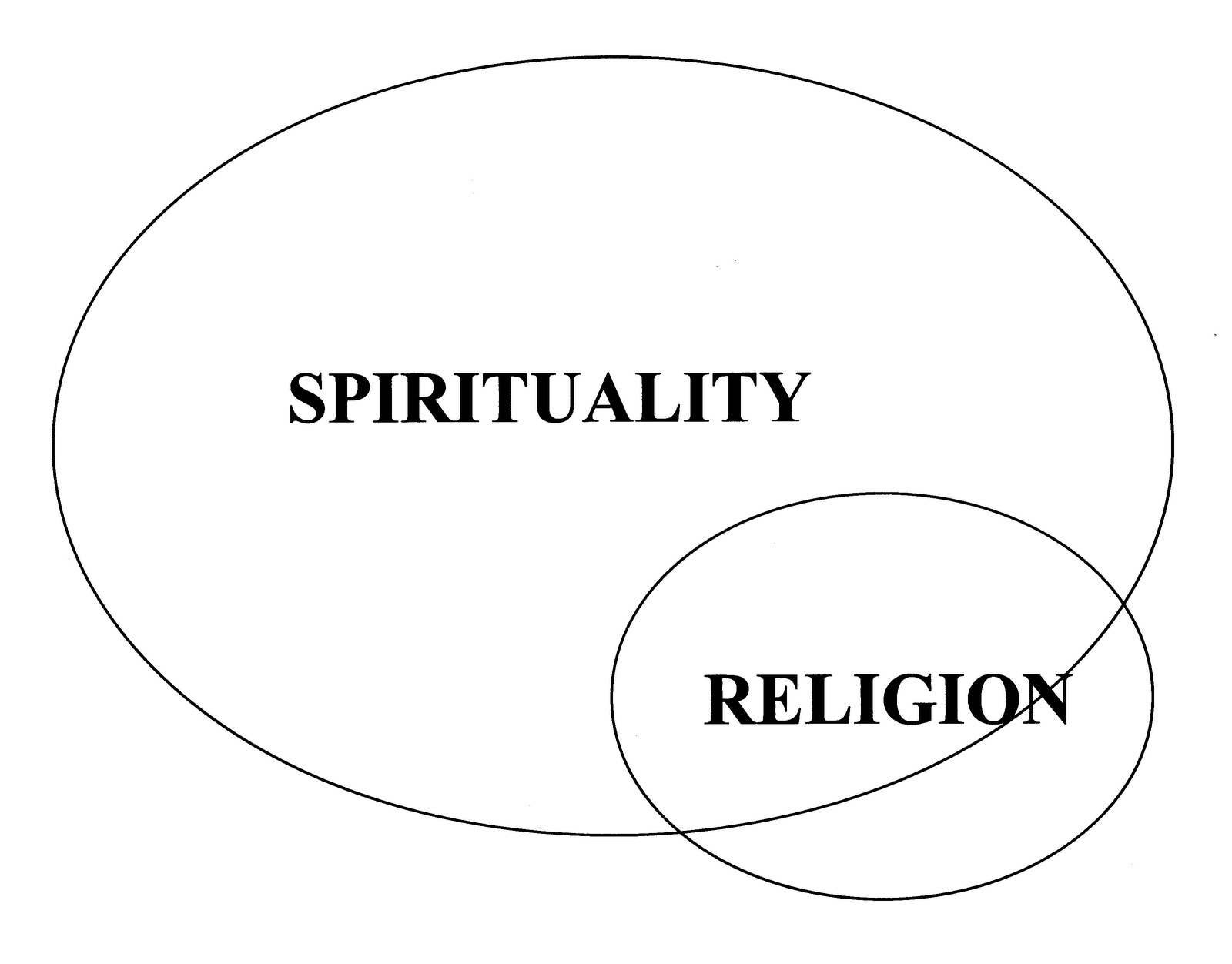 Venn diagram religious beliefs search religions venn diagrams venn diagram religious beliefs search religions venn diagrams crossing nebraska spirituality and religion pooptronica Images