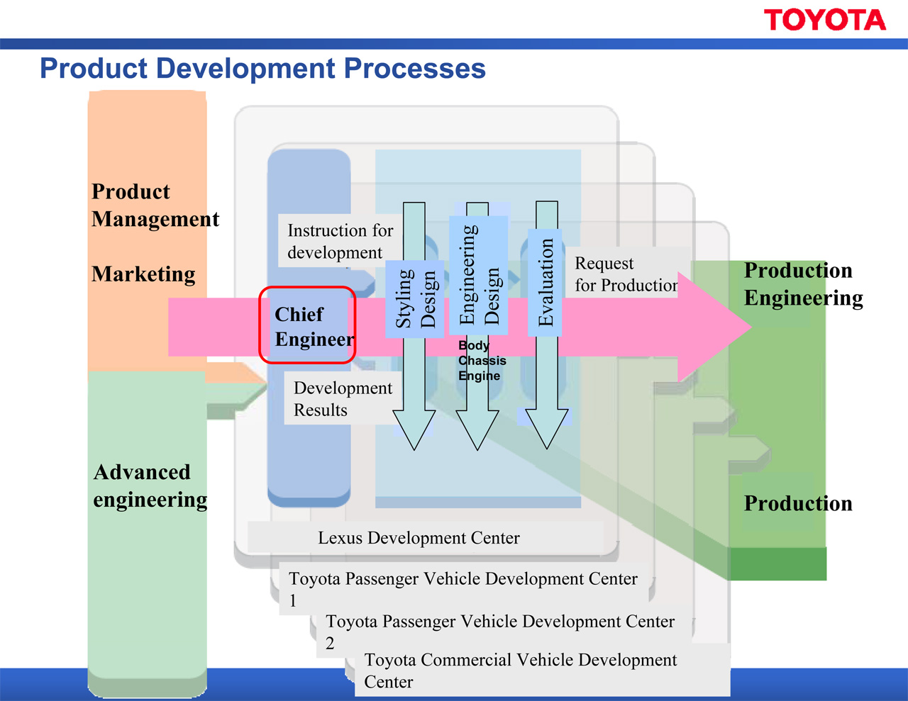 Behind the scenes at toyota s r d center part i inspird for Product design development