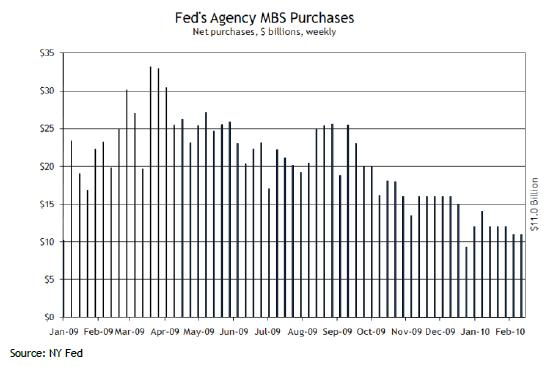 Fed MBS Purchases