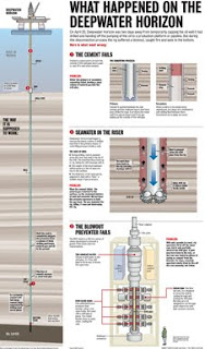Gulf of Mexico Oil Spill diagram