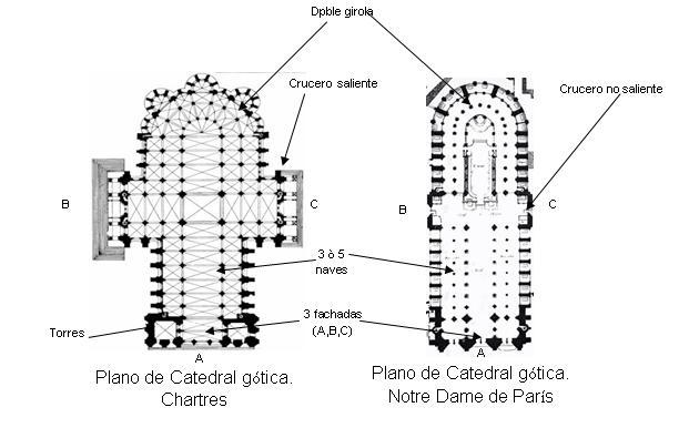 Elementos de la arquitectura g tica homero virgilio medina for Arquitectura gotica partes