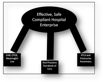Effective, Safe, Compliant Hospital Entreprise