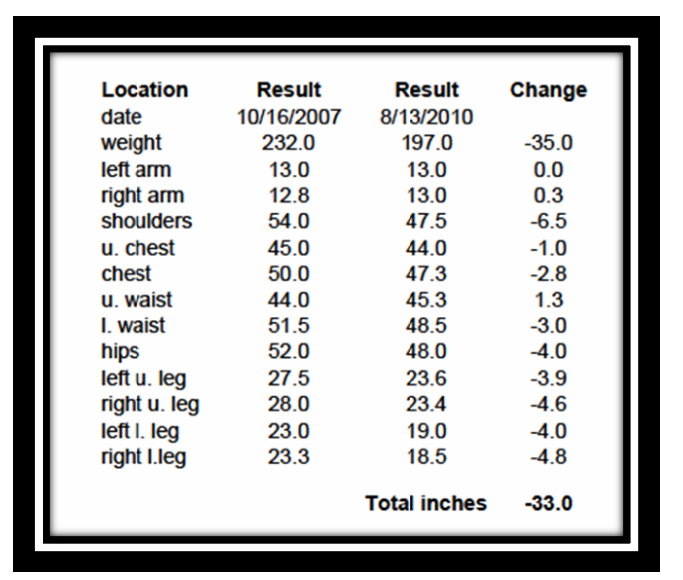 worksheet Measurements In Inches finding the fit girl august 2010 inches tell real story