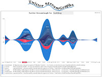 Twitter streamgraphs