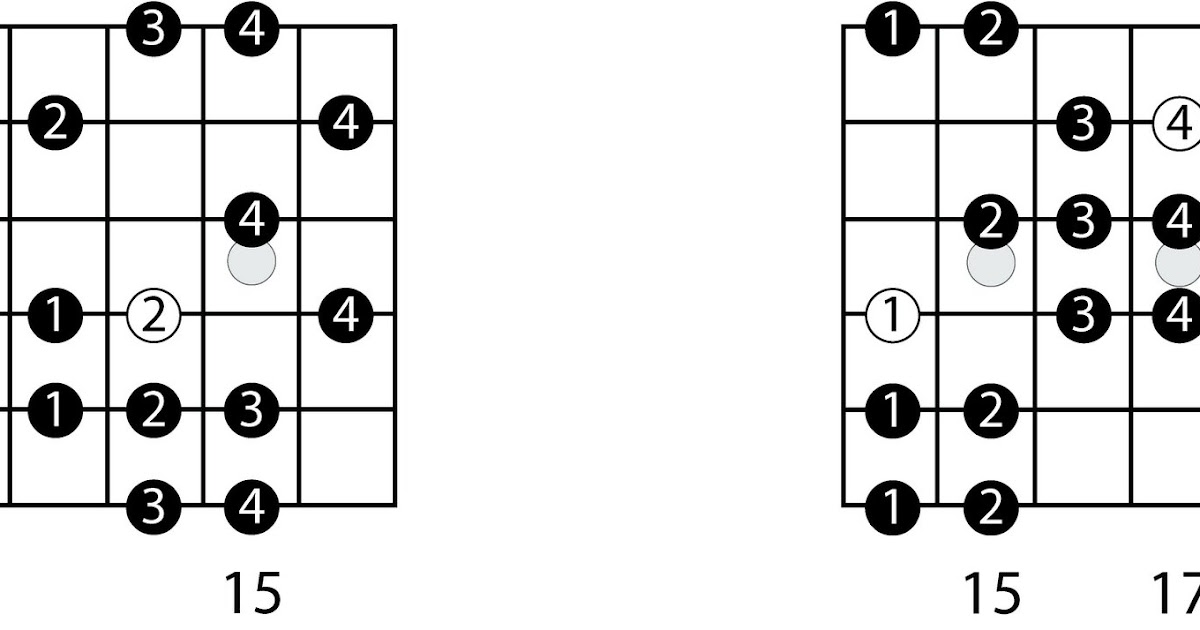 10 Rock Riffs - Guitar Lesson 🔷 Beginners - YouTube