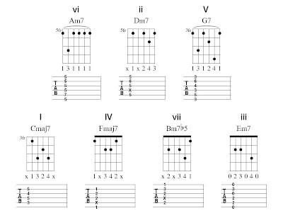 The Rock House Blog: Guitar Lesson- Circle of Fourths Chord Progressions