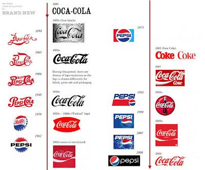 Evolución de los logos de Coca Cola y Pepsi