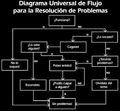 Diagrama universal de flujo para la resolución de problemas