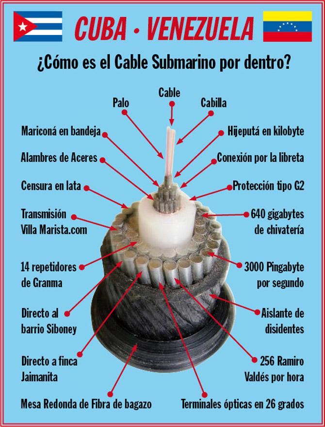 etecsa - Mitos y realidad del cable submarino entre Venezuela y Cuba. Cable-CUBA-VENEZUELA