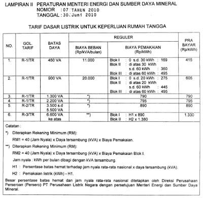 tabel tarif daftar listrik prabayar tahun 2011