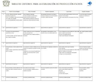 establishing criteria evaluation essay
