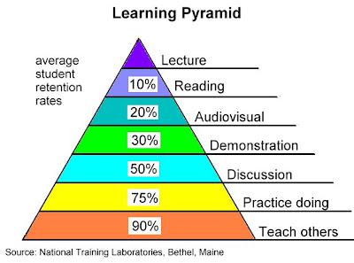 [learning_pyramid.jpg]
