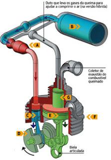 Carro movido a ar comprimido Funcionamento-motor-ar-comprimido-1