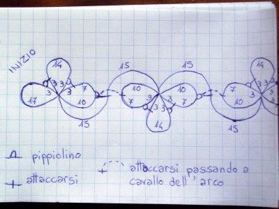 Grafico del braccialetto a chiacchierino
