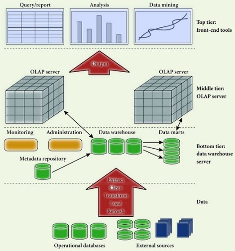 Dissertation On Datawarehouse