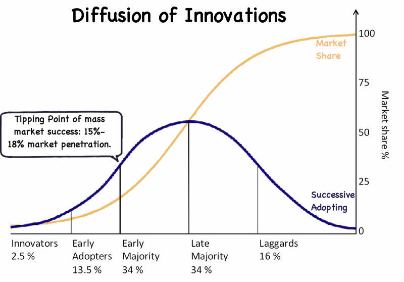 why the diffusion of innovation and technology important Leading in innovation or in the widespread diffusion of new technologies one   important to the successful transformation of invention into employment.