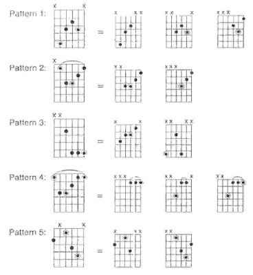 Easy Learning Guitar Teaches You Everything: Guitar Chords In \'G ...