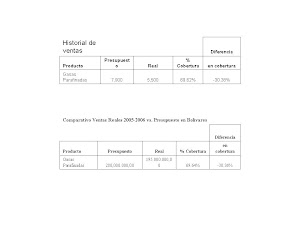 Comparativo Ventas Reales 2005-2006 vs. Presupuesto en Unidades