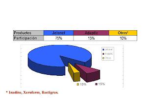 Participación en el mercado