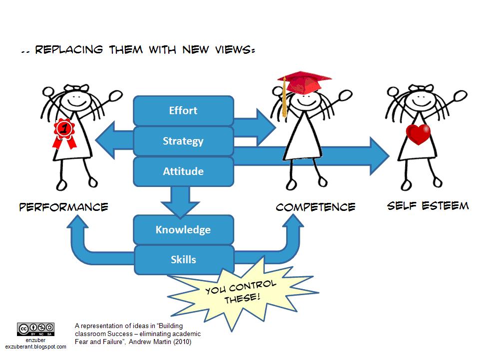 education and failure grade