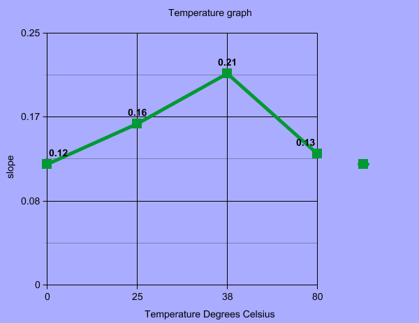 biology enzyme lab report with graph
