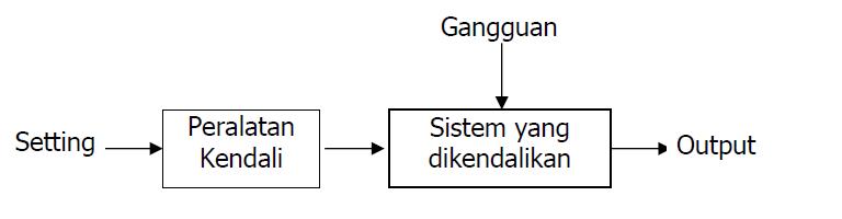 Ikarenny perbandingan sistem kendali konvensional dengan plc mana variabel input mempengaruhi output yang dihasilkan gambar dibawah menunjukkan diagram blok sistem kendali loop terbuka ccuart Images