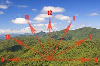 técnica do relógio utilizando a paisagem natural