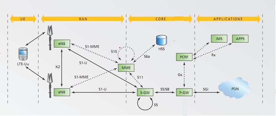 Lte live lte network architecture for Architecture lte