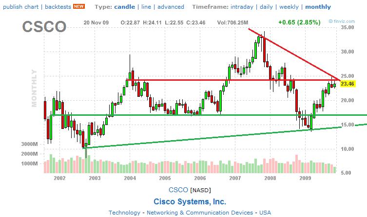 csco. stocks were at at at Csco