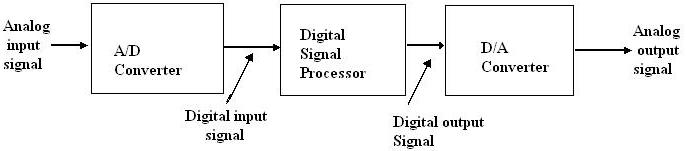 digital signal processing block diagram – readingrat, Wiring block