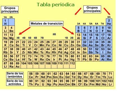 bienvenido al fascinante mundo de las ciencias junio 2010 - Tabla Periodica Actualizada Para Imprimir