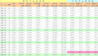 國民年金試算表-月投保金額調查 64~45 歲