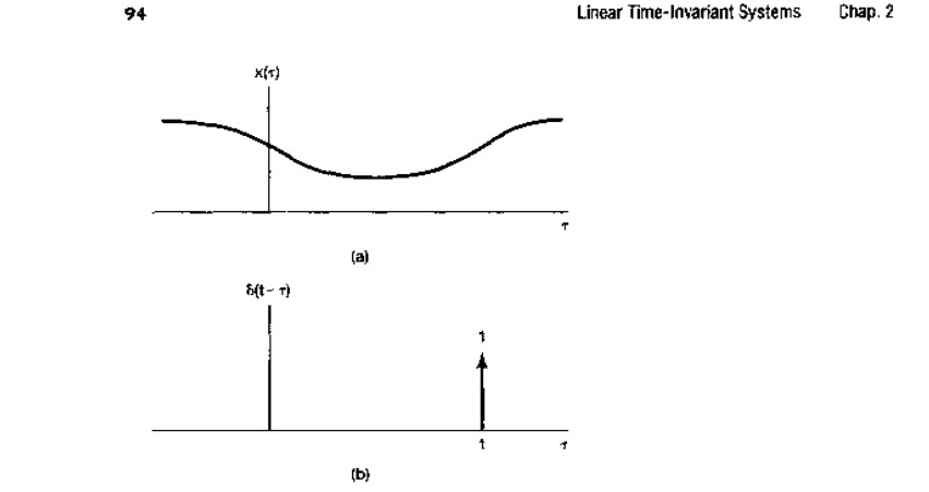 continuous time lti systems  the convolution integral