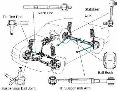 Bagian Kaki-kaki Mobil