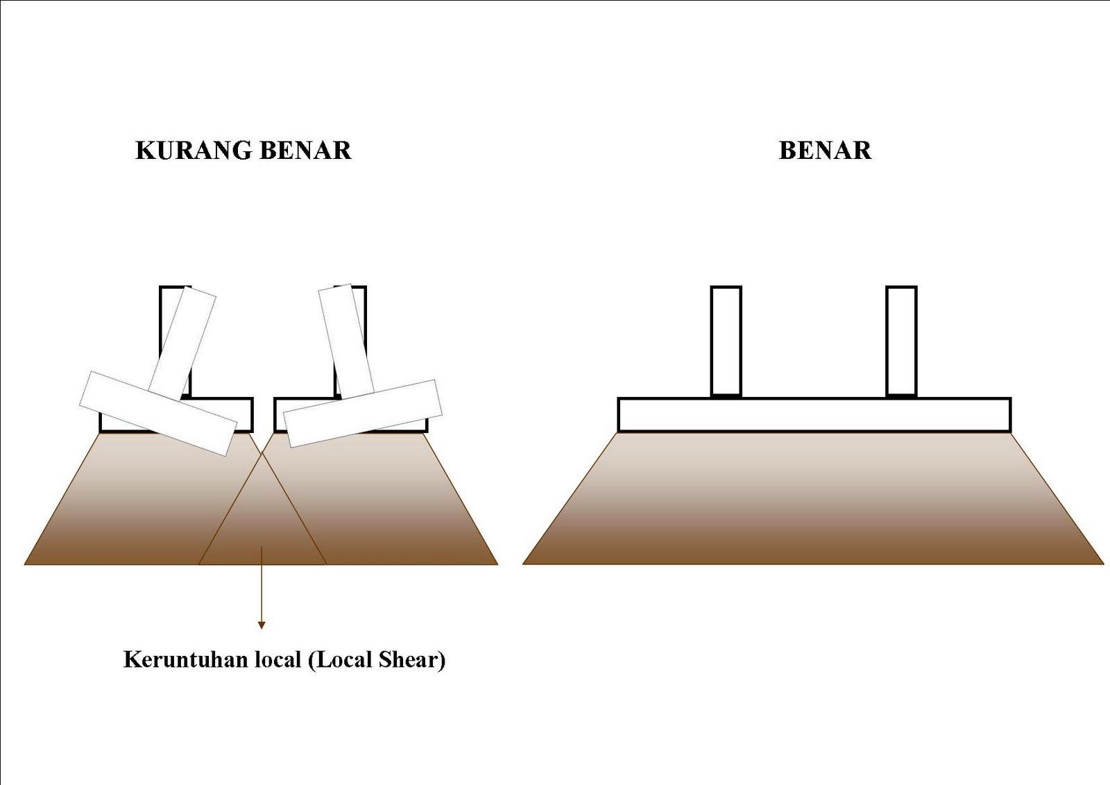 Image Result For Konstruksi Pondasi Rumah Tahan Gempa