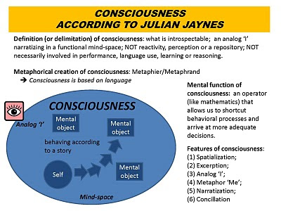http://4.bp.blogspot.com/_4YXVTM9VkZ4/S6rP0Kofb6I/AAAAAAAAABQ/e1ugRxc6tmA/s400/100324_Consciousness_accoring_to_Julian_Jaynes.jpg