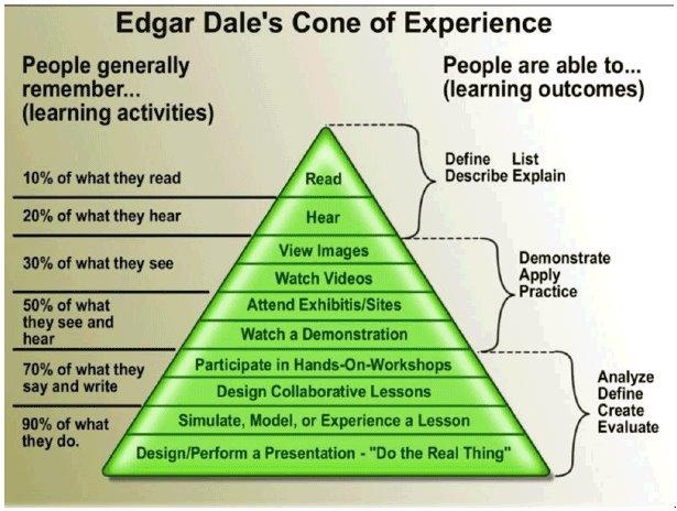 Segitiga Ilmu Komunikasi Edgar Dale Cone
