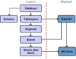 An Oracle Database Is A Collection Of Data That Treated As Unit The General Purpose To And Retrieve Related Information