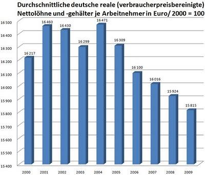 Grafik von wirtschaftquerschuss.blogspot.com