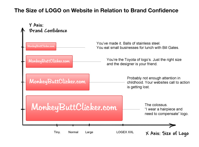 The size of LOGO on website in relation to brand confidence