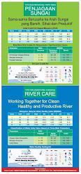 Penjagaan Sungai Secara Kimia