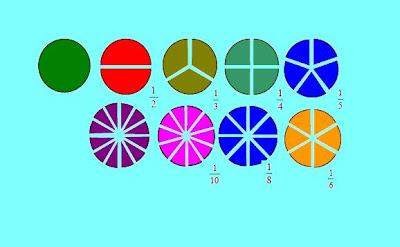 Rumus Rumus Matematika Bilangan Pecahan Download Lengkap