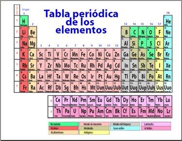 tabla periodica - Tabla Periodica De Los Elementos H2o