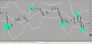 Chart with Bollinger Bands Highlighted